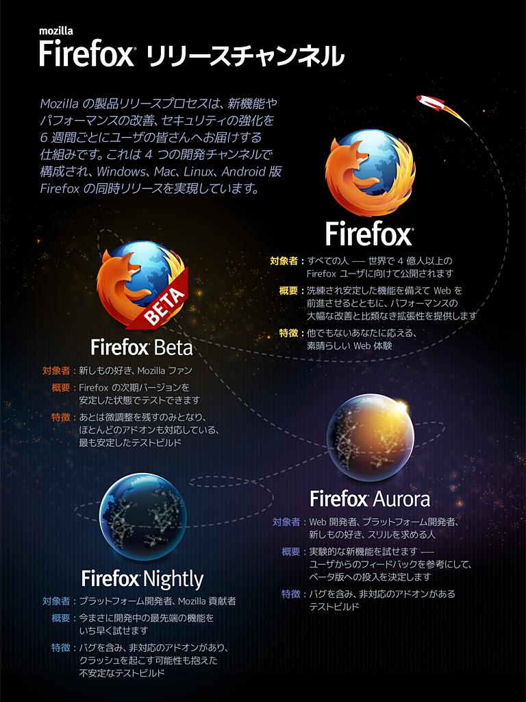 Firefoxのリリースチャンネル