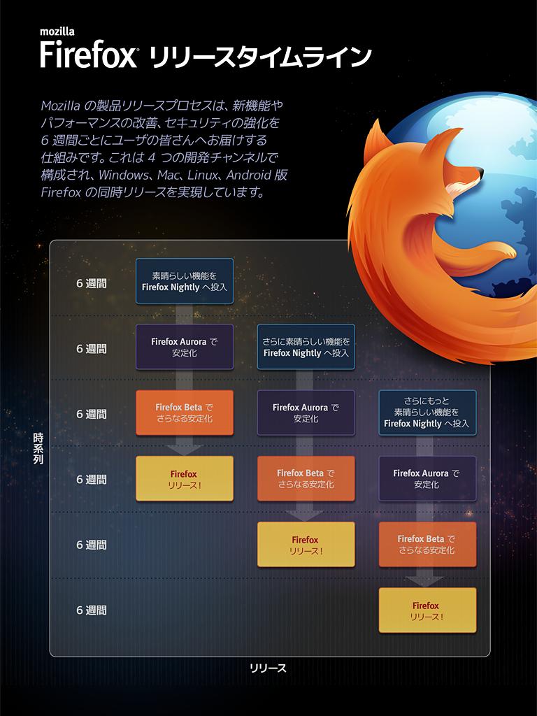 Firefoxのリリースタイムライン